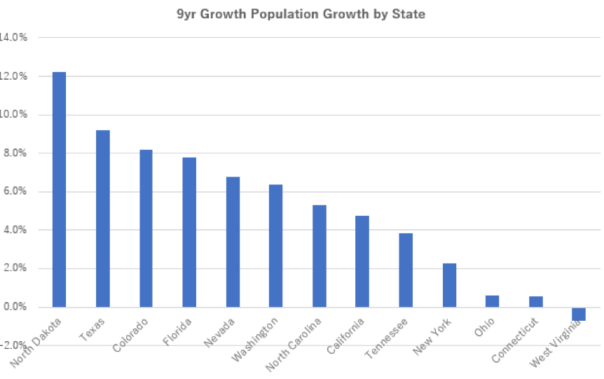 9 year population growth by state