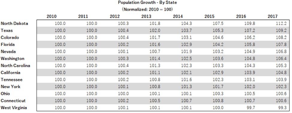 9 year population growth by state table