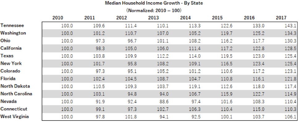 chart of median household income growth by state