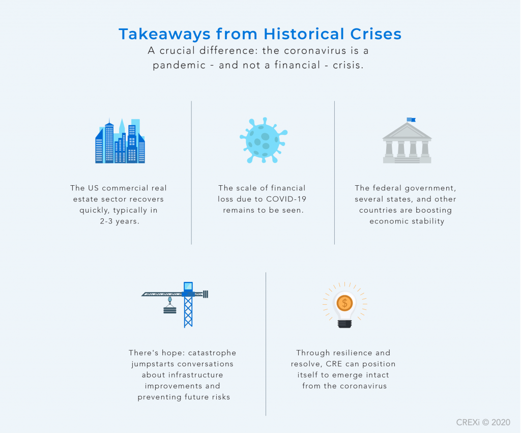 infographic of 5 takeaways from how the markets handled historical crises
